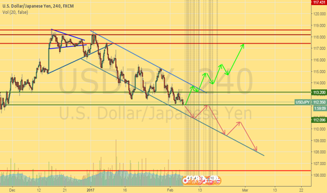 USDJPY: How you can trade USDJPY for this week