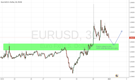EURUSD: EURUSD - Scalping the zone