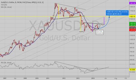 XAUUSD: gold pts & figures