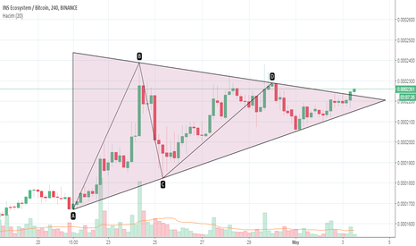INSBTC: INS üçgen kırılımı