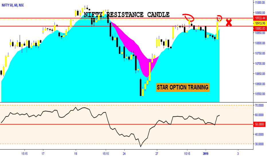 NIFTY: NIFTY IN RESISTANCE AREA BUT BUY SIGNAL IN DAY CHART