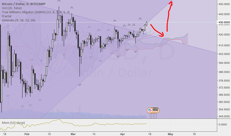 BTCUSD: Maybe the next days will look like this for Bitcoin
