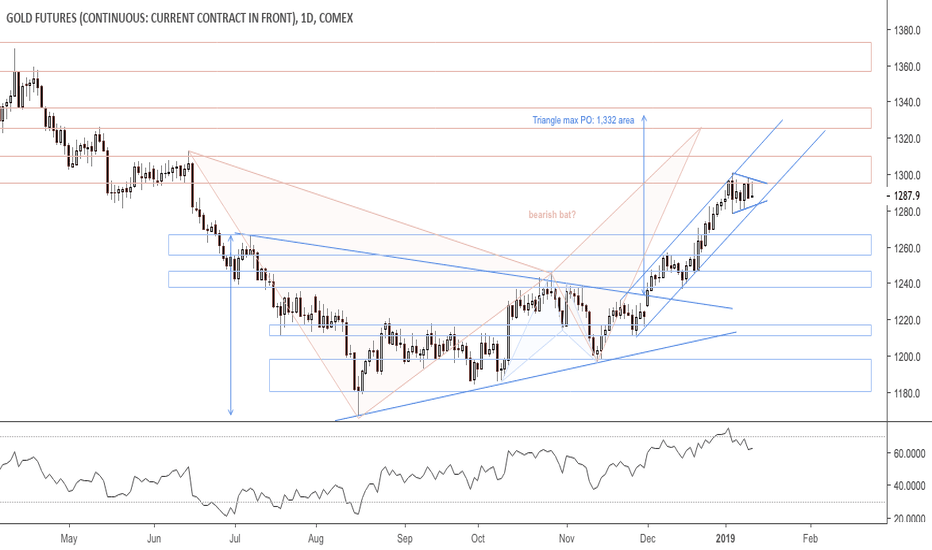 GC1!: UPD: Expected rejections, rising channel intact $GC_F