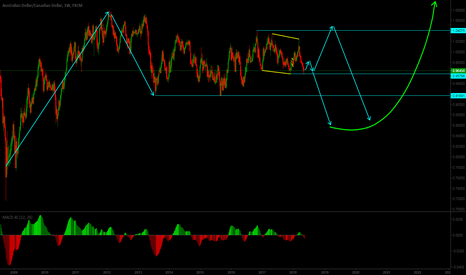 AUDCAD: AUDCAD forecast with two possible scenarios for months to come