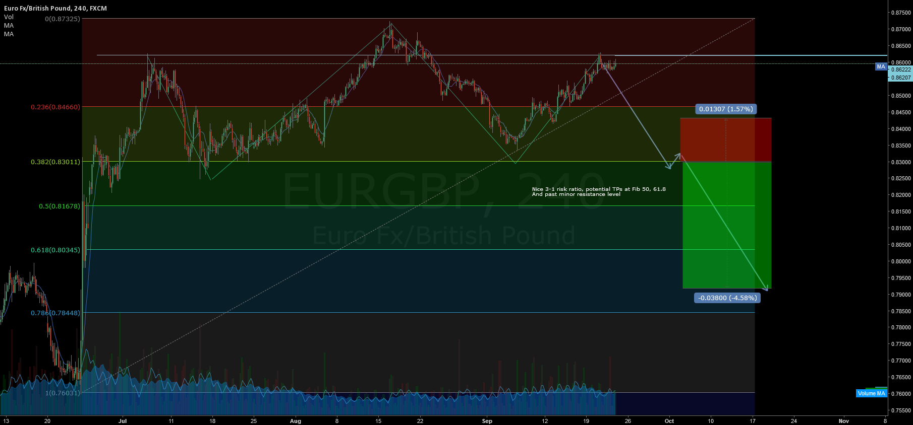 Eur/GBP head&shoulders potential huge move!