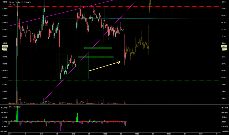 BTCUSD: Yes fractal or no fractal?
