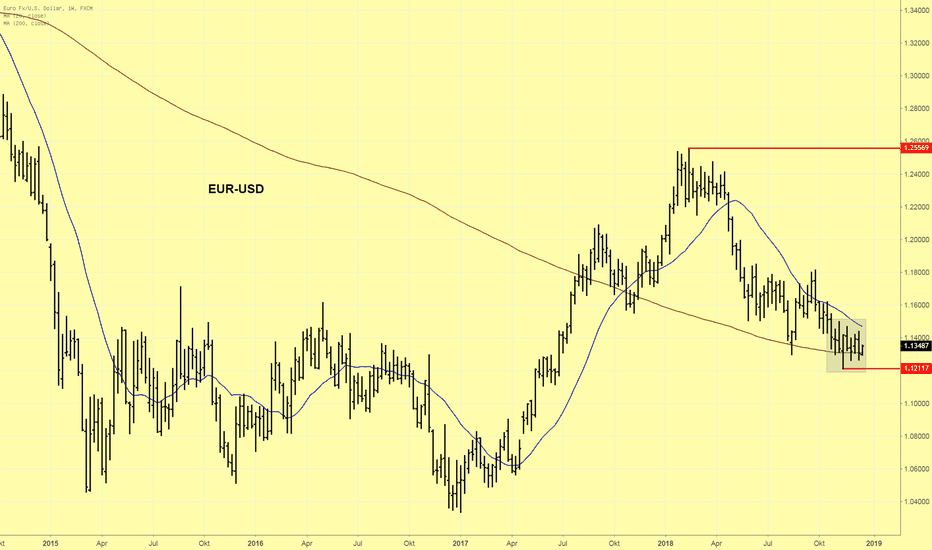 EURUSD: EUR/USD kann die 1,1400 nicht halten