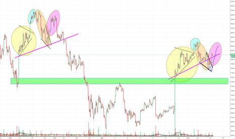 BTCUSD: Whales are playing games again with our Bitcoin