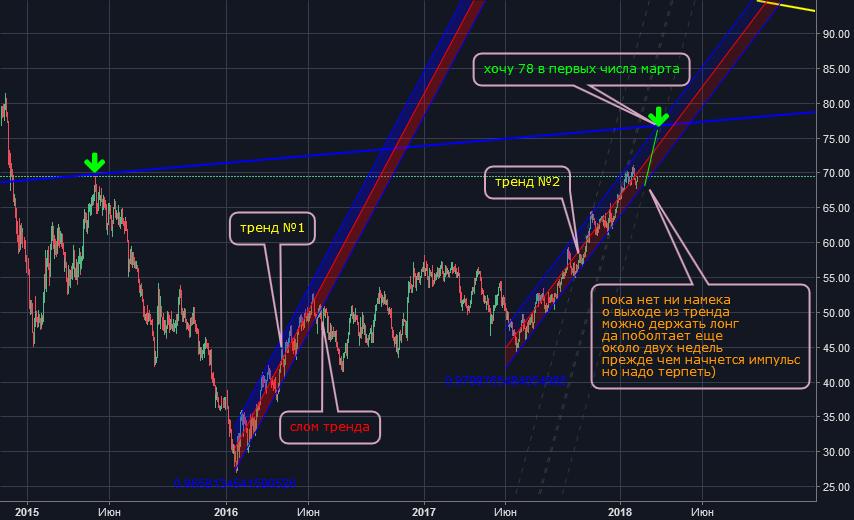 Нефть Brent регрессионные тренды