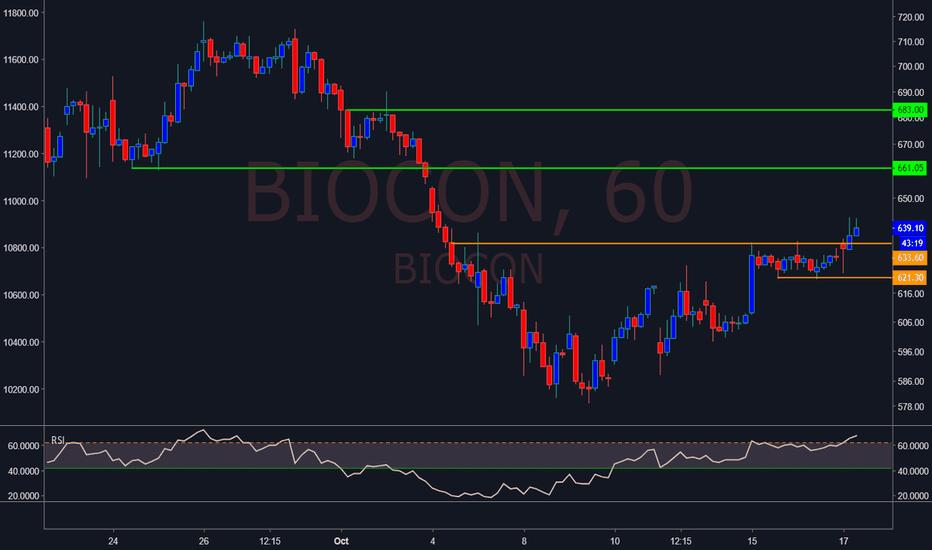 BIOCON: Biocon range breakout