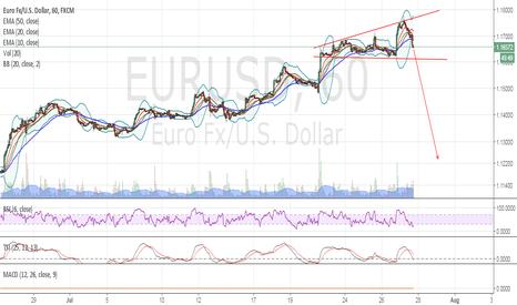 EURUSD: EurUsd - Broadening top