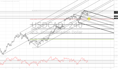 USDCAD: $USDCAD 4H