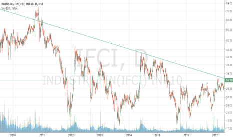 IFCI: IFCI on breakout