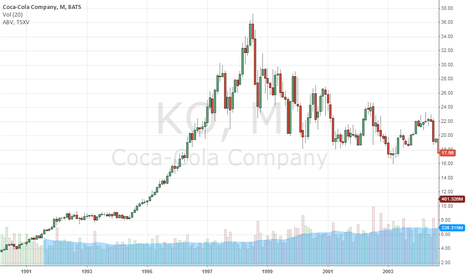 KO: The Safest Consumer Dividend Stocks | 20 Exclusive Shares