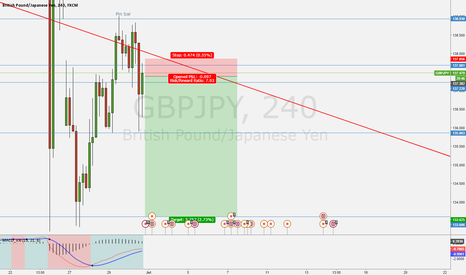 GBPJPY: Trade triggered.