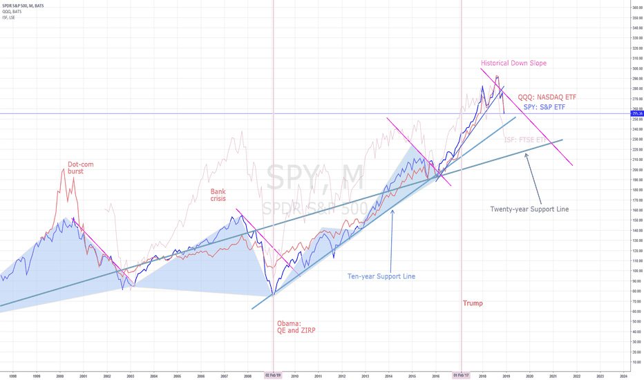 SPY: BULL RUN OVER: HEADING FOR 20 YEAR SUPPORT LINE