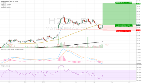 HZO: Long HZO for New Highs