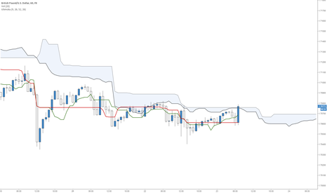 GBPUSD: Kumo Break on GBP/USD