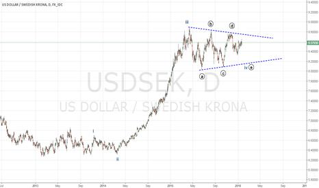 USDSEK: USDSEK in 4th wave correction