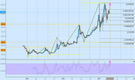 BTCUSD3M: BTC 3M Futures outlook?