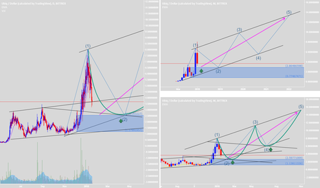 UBQUSD: Waiting for retest to buy again - New Elliott will be successful