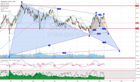 SBUX: SBUX Starbucks potential bullish bat patterns on daily chart