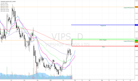 VIPS: VIPS Bullish Swing