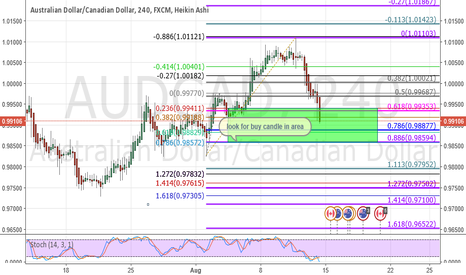 AUDCAD: buy in the direction