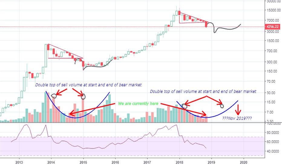 btc coinbase chart