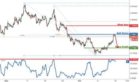 AUDUSD: AUDUSD testing strong resistance, prepare to sell