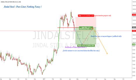 JINDALSTEL: Jindal Steel & Power : How Bears Melt Steel !