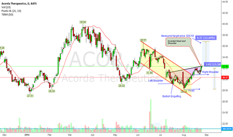 ACOR: Inverted Head and Shoulder