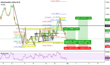 GBPUSD: GBPUSD Short Term Outlook