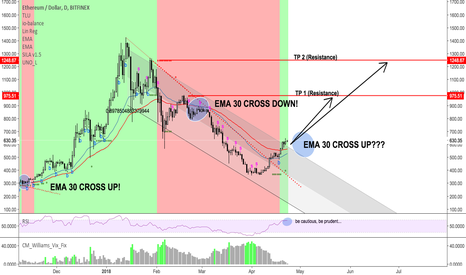 ETHUSD: ETH long after EMA 30/50 crossover
