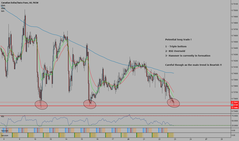 CADCHF: Triple Bottom on H1 CADCHF