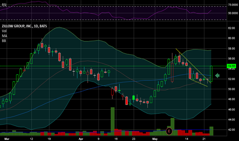 Z: $Z Breakout on heavy volume