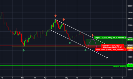 GBPJPY: GBPJPY - Reaction expected on daily horizontal support