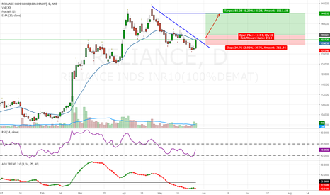 RELIANCE: Reliance- positional trade