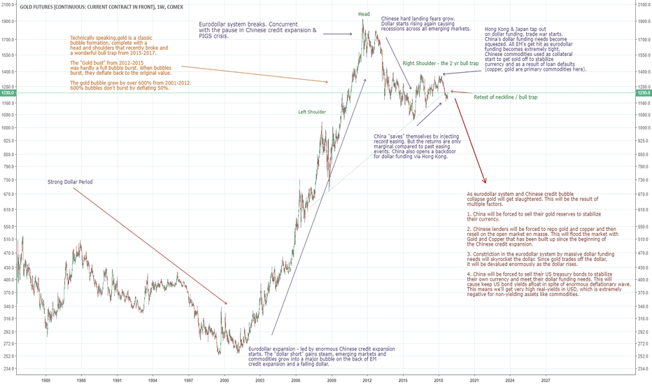 GC1!: Why gold may fall back down to below 400/oz USD