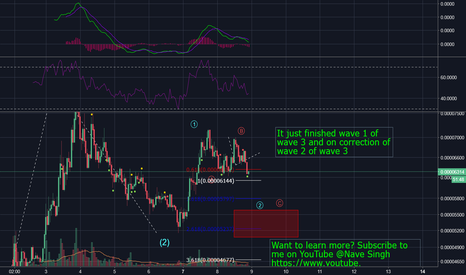 LOOMBTC: Bigger wave 3 and smaller wave 2 correction