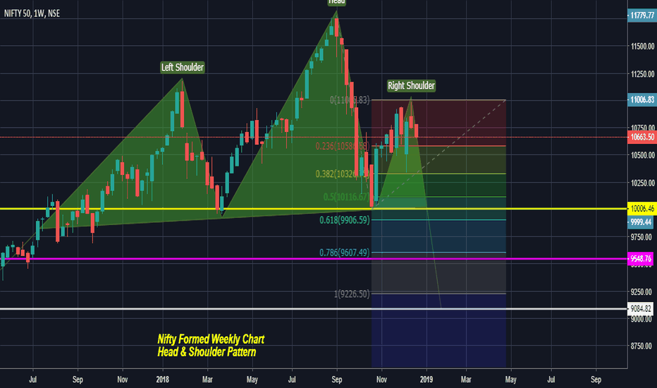 NIFTY: Nifty 50 Weekly Analysis