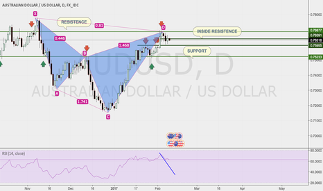 AUDUSD: BEARISH CYPHER PATTERN