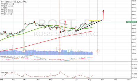 ROST: ROST Breakout