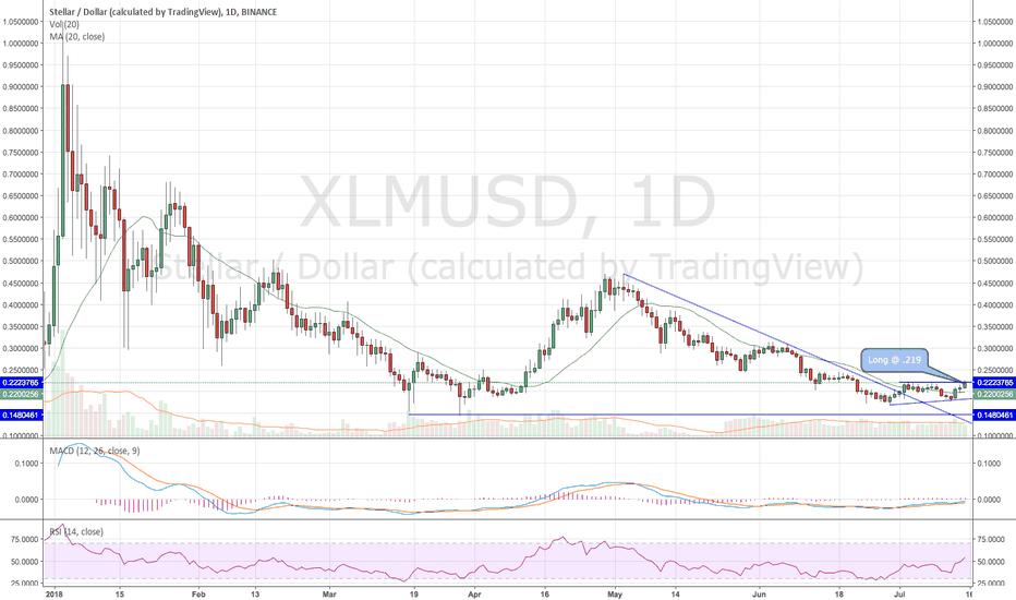 XLMUSD: $XLM - StellarLumen - Long @ .219