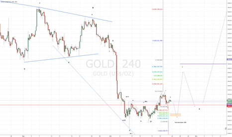 GOLD: Bull case for gold