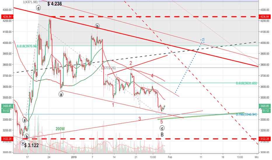 BTCUSD: BTCUSD - Diagonal Triangle ausgebildet?