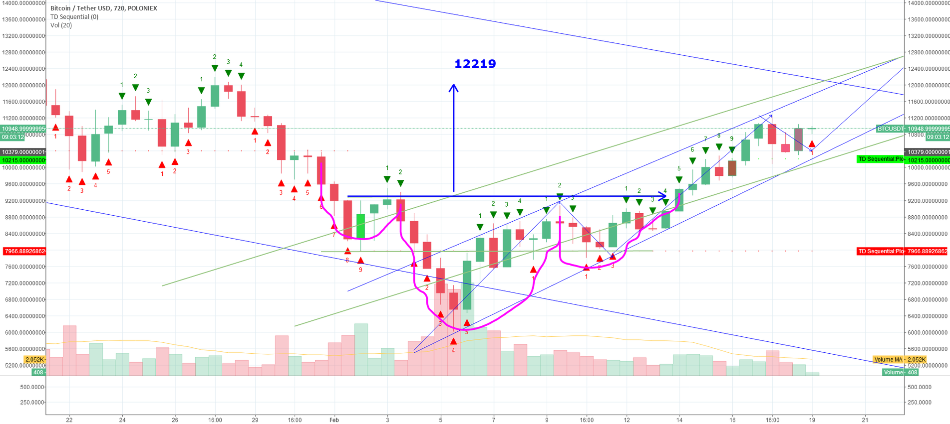 Inverse head and shoulders moving to 12219