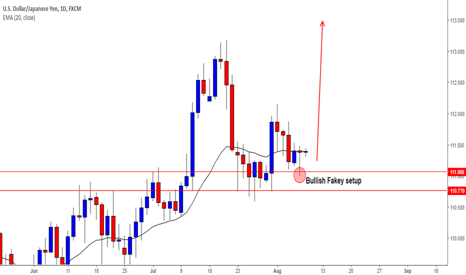 USDJPY: USDJPY - Bulls are likely to push higher from 110.77 - 111.06
