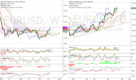 EURUSD: Divergence on a bull market -> be careful now!