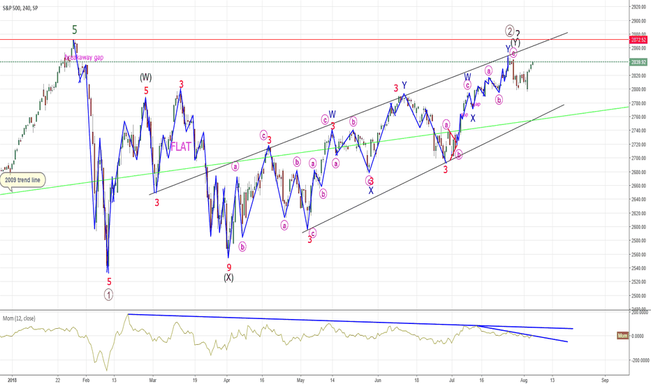SPX: SPX - Wave Counting Complete?